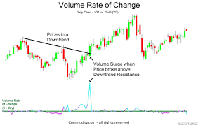 Commodity Rate Chart Volume Rate Of Change Technical Analysis