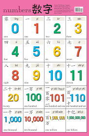 Chinese Number Chart Chinese Character Wall Charts Learning Chinese Characters