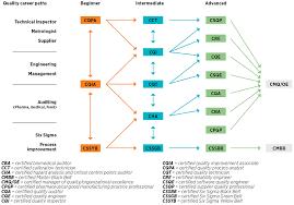 Six Sigma Belts Levels Roles Asq
