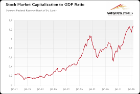 Stock Market Bubble And Gold Seeking Alpha