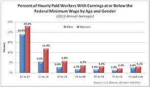 Minimum Wage Increase Chart The Facts On Increasing The Minimum Wage
