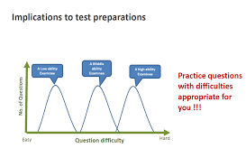 Grading Chart For 40 Questions The Gmat Score Explained How Are Gmat Scores Calculated