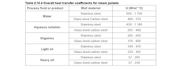 Heating With Coils And Jackets