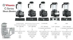 vitamix costco coupon. Costco Vitamix 5300 Which To Buy Reviews By Blender Babes Costcoca . Coupon E