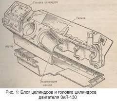 Дипломная работа Устройство и принцип работы автомобиля ЗиЛ  Кривошипно шатунный механизм воспринимает давление газов при такте сгорание расширение и преобразовывает прямолинейное возвратно поступательное движение