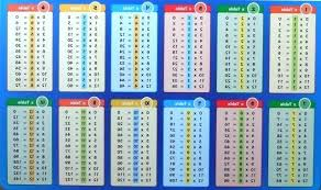 Military Time Conversion Chart 1 5 Times Tables Table – Goeventz.co