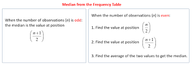Grouped Frequency Chart Median From The Frequency Table Solutions Examples Videos