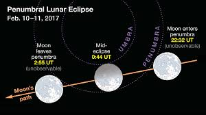 Solar And Lunar Eclipses In 2017 Sky Telescope
