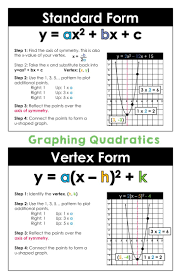 graphing quadratic functions posters