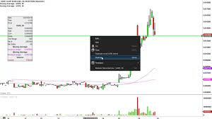 Vape Stock Chart Vape Holdings Inc Vape Stock Chart Technical Analysis For 03 29 16