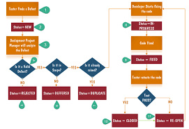 Defect Severity Chart Defect Bug Life Cycle In Software Testing