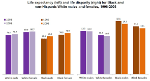 Life expectancy of gay males