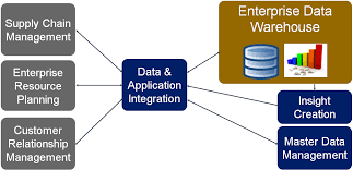 Enterprise Data Warehouse Enterprise Data Warehouse Solutions Beam A2c It Consulting