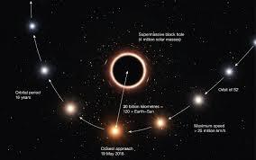 Galaxy Orbit Light Show First Successful Test Of Einsteins General Relativity Near