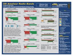 Ham Radio Bandwidth Chart Arrl Band Chart Pdf Www Bedowntowndaytona Com
