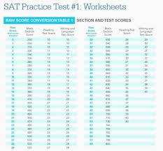 Sat And Act Conversion Chart Best Of Sat Essay Raw Score