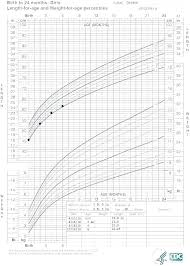 Printable Growth Charts Wordseven Co