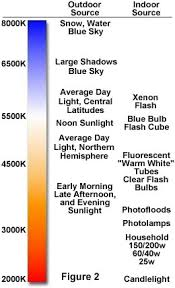 Correlated Color Temperature Chart The Physics Of Light And Color Color Temperature Olympus