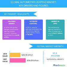 Top 10 Led Lighting Manufacturers In The World 2017 Top 5 Vendors In The Global Automotive Lighting Market From