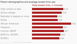 Screen Time Recommendations By Age Chart Parent Demographics And Average Screen Time Use