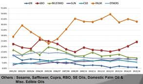 Edible Oil Industry Of India A Brief Overview
