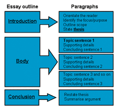 How to Write the   Paragraph Essay   rd Stage     Drafting   I Am     The BASIC Structure of an Essay