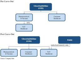 19 Experienced Pfizer Organizational Structure Chart