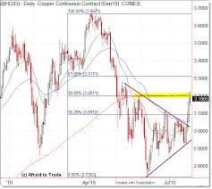 Strength Level Chart Could Strength In Copper Forecast Stock Strength Level To