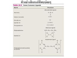 Scandium Titanium Vanadium Chromium Manganese Iron Cobalt Nickel - ppt  ดาวน์โหลด