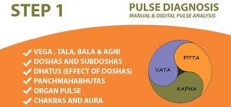 Process Archives Ayurveda Clinic Pulse Diagnosis Gurgaon