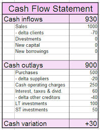 What Is Cash Outflows Cash Flow Statement Cash Inflows And Cash Outlays