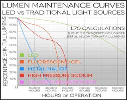 Led Light Illumination Chart Lumen Depreciation And How It Affects Your Lighting