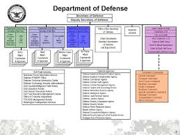 Joint Forces Command Organization Chart Hr Plans And Operations Course Joint Human Resources Hr