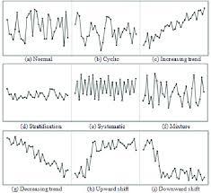 Nine Control Chart Patterns Download Scientific Diagram
