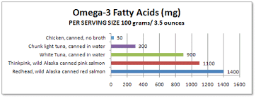 Salmon Nutrition Facts That You Must Know Health Check Box
