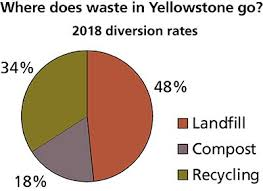 Recycling And Waste Diversion Yellowstone National Park