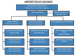 Lawa Official Site Organizational Chart