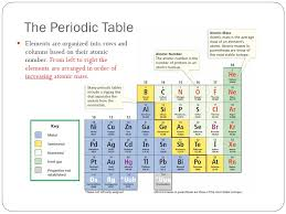 4-2 Notes Organizing the Elements. Mendeleev's Periodic Table 1869 ...