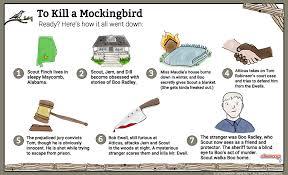 To Kill A Mockingbird Introduction Shmoop