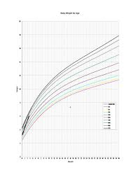 Who Baby Growth Chart Free Baby Growth Chart Template Charts Boy Agroclasi