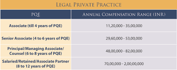 Law Firm Associate Salary Chart How Much Is Legal Talent Worth Corporate And Firm Pay