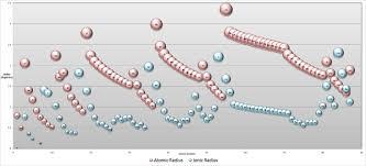 ionic size 9 1 ionic radii and radius ratios chemistry libretexts