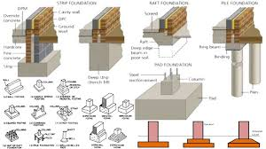 Types Of Foundation In Construction  Foundation Design  House Types Of House Foundations