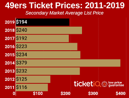 49ers Seating Chart Prices How To Find The Cheapest San Francisco 49ers Tickets Face