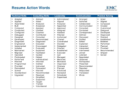 resume action verb list