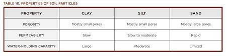 Sand Silt Clay Size Chart Properties Of Soils Grades 9 12