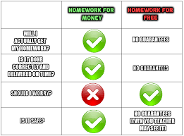 is homework worth paying for  should i pay for homework help
