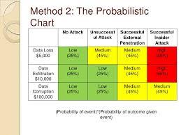 Probability Analysis Chart R Af D