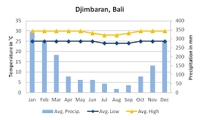 Bali Weather Seasons Chart Destination Information Orchid Travel