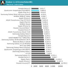 Snapdragon Performance Chart Www Bedowntowndaytona Com